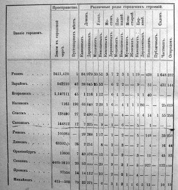 Таблица. Пространства и разных городов строений в городах Рязанской губернии.