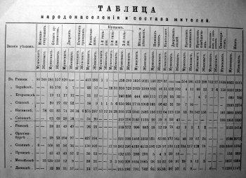 Таблица. Народонаселения и состава жителей.