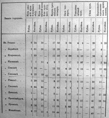 Таблица Средних цен на жизненные потребности за 1837 год
