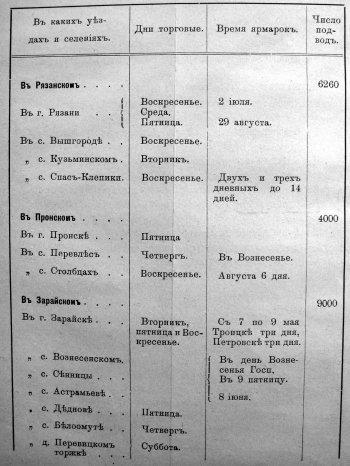 Таблица Еженедельным торгам и годовым ярмаркам.