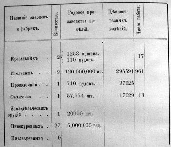 Таблица заводов и фабрик в Рязанской губернии.