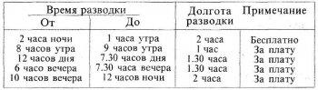 Расписание разводки наплавного моста в 1909 году.