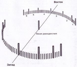 Схема устройства «машины Уриила»