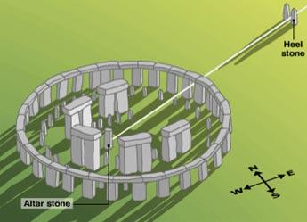 Самая известная пригоризонтная обсерватория – Стоунхендж – выставлена на точку восхода в день летнего солнцестояния…
