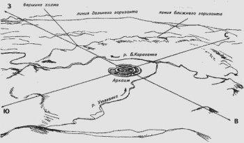 Положение Аркаима в Аркаимской долине (схема из книги К.К. Быструшкина «Феномен Аркаима»).