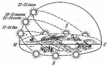 Пригоризонтные точки восходов и закатов в течение года.