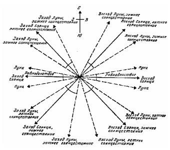 Азимуты восходов и заходов Солнца и Луны в течение года.