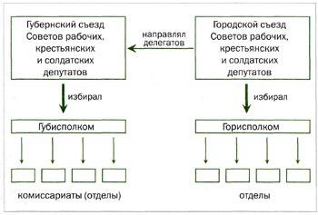 Управление городом и губернией после установления Советской власти.