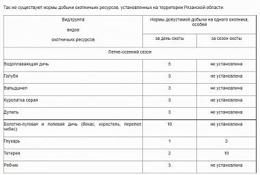 В Рязанской области установили сроки летне-осенней охоты